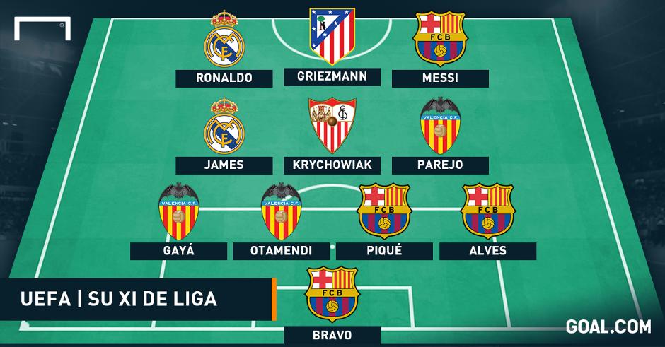تشكيلة الدوري الإسباني موسم 2014/2020 تستحوذ علية برشلونه