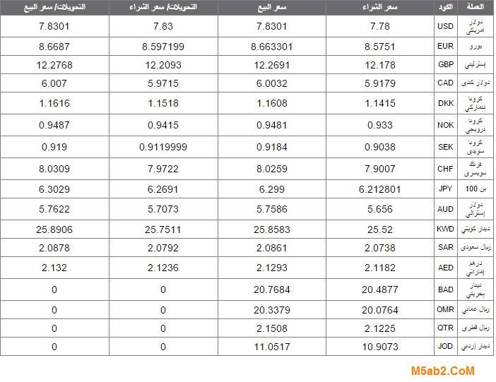 اسعار العملات العربية والاجنبية اليوم الاربعاء 19-8-2021 امام الجنية المصري بالتفاصيل