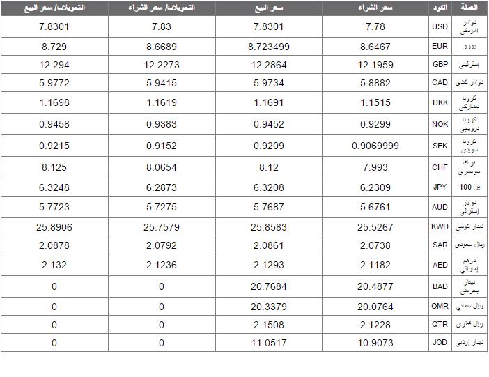 اسعار العملات العربية والاجنبية اليوم الخميس 20-8-2015 امام الجنية المصري بالتفاصيل