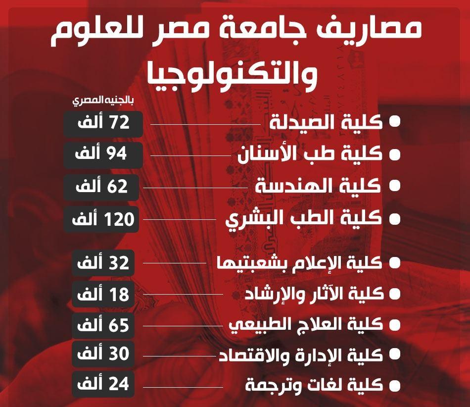 مصاريف جامعة مصر للعلوم والتكنولوجيا 2021 must